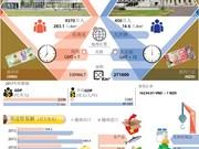 图表新闻:越南与新西兰的全面伙伴关系
