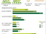图表新闻:2018年越南将有3400个乡镇达到新农村标准