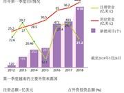 图表新闻:2018年一季度 越南吸引外资58亿美元
