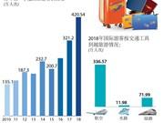 图表新闻: 2018年一季度越南接待国际游客增长30.9%