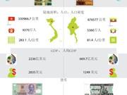 图表新闻:越南与缅甸 全面合作伙伴关系