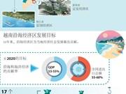 图表新闻:越南沿海经济区