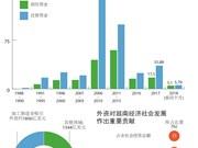 """图表新闻:外商直接投资:""""越南经济社会发展的助推器"""""""