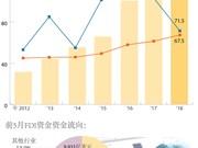 图表新闻:2018年前5月近100亿美元FDI资金流入越南