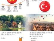 图表新闻:越南与土耳其合作发展道路宽敞