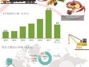 图表新闻:越南蔬果出口额力争突破100亿美元大关