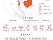 图表新闻:柬老缅越四国合作以及越南的作用
