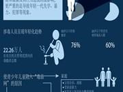 图表新闻:涉毒人员越来越年轻化