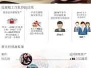 图表新闻:越南反腐败工作取得重大进展