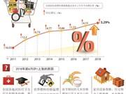 图表新闻:上半年全国居民消费价格指数同比增长3.29%