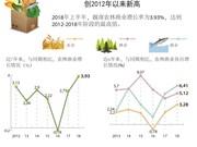 图表新闻:今年上半年越南农林渔业增长创2012年以来新高