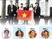 图表新闻:越南学生首次在国际生物奥赛排名第一