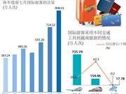 图表新闻:2018年前7月越南国际游客到访量超过900万人次