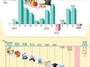 图表新闻:2018年7月越南CPI指数小幅下降