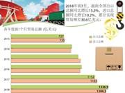 图表新闻: 2018前7月越南全国实现贸易顺差30.6亿美元
