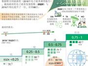 图表新闻:2018年越南电子政务发展指数处于较高水平