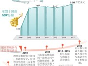 图表新闻:越南在东盟扮演着举足轻重的作用