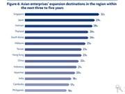 越南被列入亚洲企业进行区域扩张的三大目的地之列