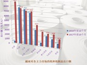 中国成为越南最大的纸及纸制品出口市场