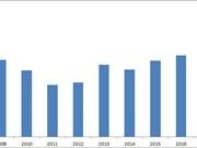 2017年流入越南的FDI总额达358.8亿美元