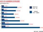 2017年越南新成立企业突破12.7万家