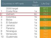 越南幸福星球指数排名全球第二