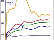 越南9月份居民消费价格指数环比增长0.4%