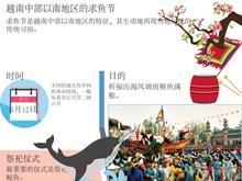 图表新闻:越南中部以南地区的求鱼节
