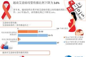 图表新闻:越南艾滋病母婴传播比例下降为 3.6%