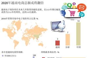 图表新闻:2020年越南电商总额或将翻倍