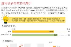 图表新闻:越南创新指数持续攀升