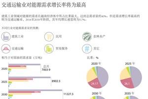图表新闻:交通运输业对能源需求增长率将为最高