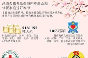图表新闻:越南多措并举保障困难群众和优抚家庭过好春节