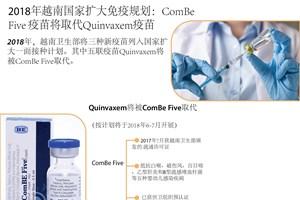 图表新闻:ComBe Five疫苗将取代Quinvaxem疫苗