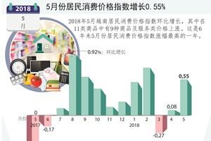 图表新闻:5月份居民消费价格指数增长0.55%