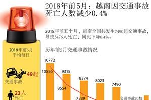 图表新闻:2018年前5月:越南因交通事故 死亡人数减少0.4%