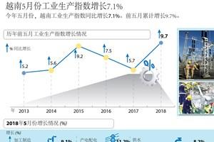 图表新闻: 2018年5月越南工业指数增长7.1%