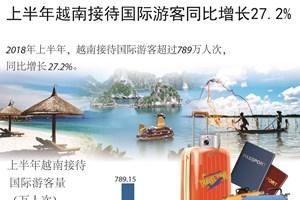 图表新闻:上半年越南接待国际游客量同比猛增