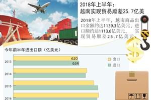 图表新闻:今年上半年全国实现贸易顺差25.7亿美元