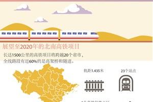 图表新闻:越南至2020年的北南高铁项目