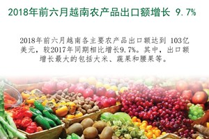图表新闻:2018年前六月越南农产品出口额增长 9.7%